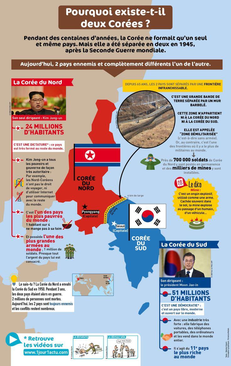 Pourquoi existe-t-il deux Corées ?