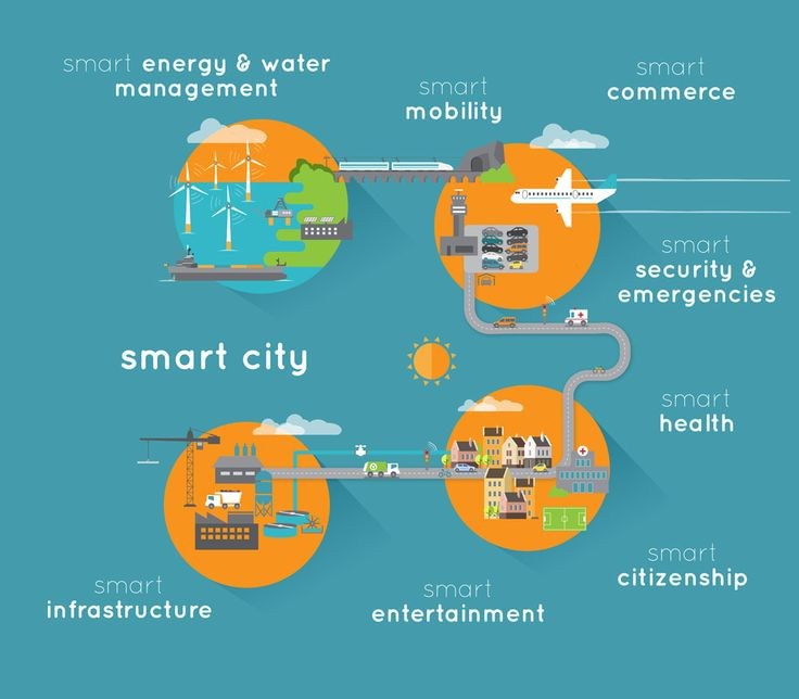 #IoT Solutions for #smartcities have gone far beyond anyone's imagination to provide fully automated experience to citizens. Let's know about smart city #IoTsolution in this blog.