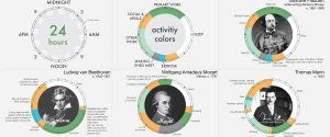 Here's How The World's Most Brilliant People Scheduled Their Days - DAILY RITUALS