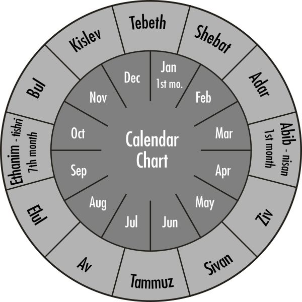 Writing Teaching Diagrams Ancient Hebrew Calendar Months Relative To Modern