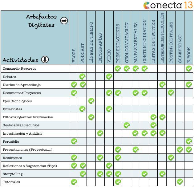 ARTEFACTOS DIGITALES PARA EL DISEÑO DE ACTIVIDADES Y TAREAS DE APRENDIZAJE