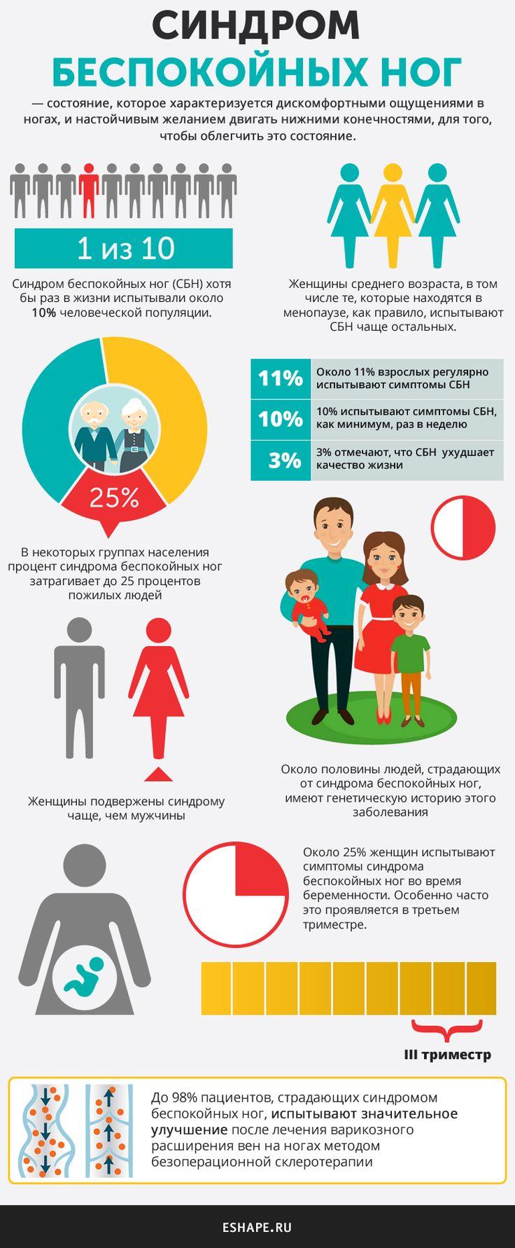 Синдром беспокойных ног инфографика