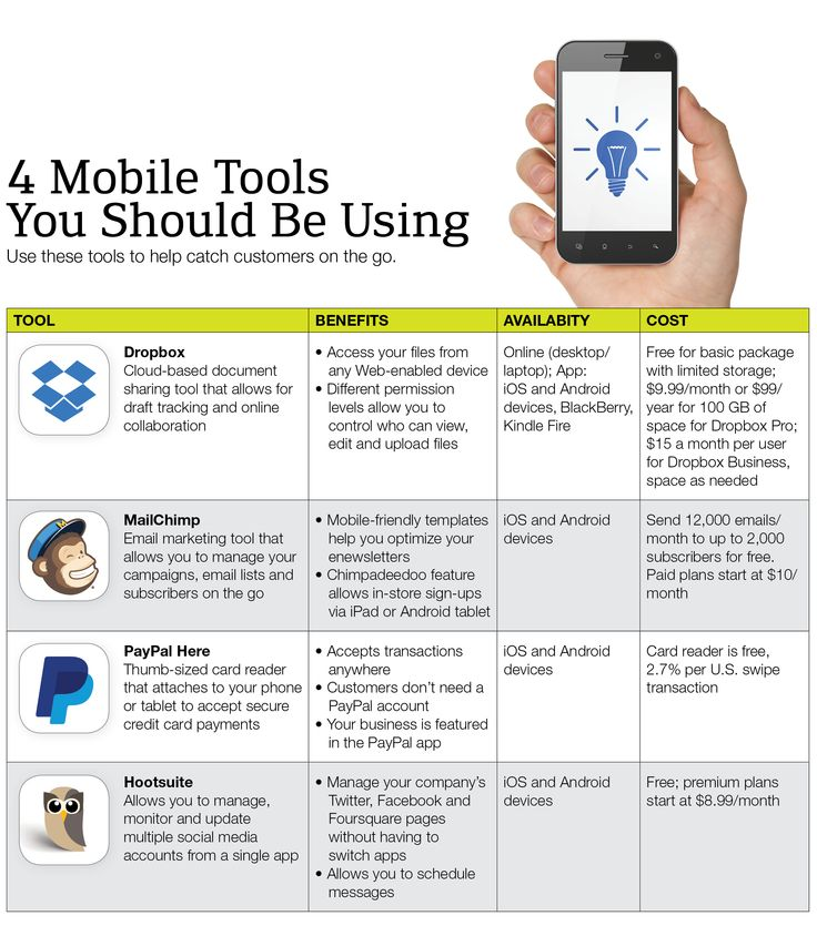 4 Mobile Tools You Should Be Using | NFIB:  Internet Site, Mobiles Tools, Google Driving,  Website, Small Business, Swap Dropbox, Cre Marketing, Cre Tools, Crafts