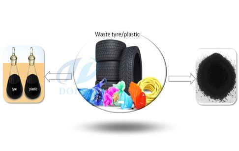 The process of recycling used tyres involves the act of exposing the waste tire into an oxygen free zone under high temperatures of around 400 to 500 degree Celsius. If oxygen is left within the plant, the plastic will end up burning and therefore oil will not be generated. The tire must be cut into 4-5 parts then added to base oil and the cracking catalyst which is heated by a small amount of diesel oil as per the amount of tyres to be recycled or by use of gas.