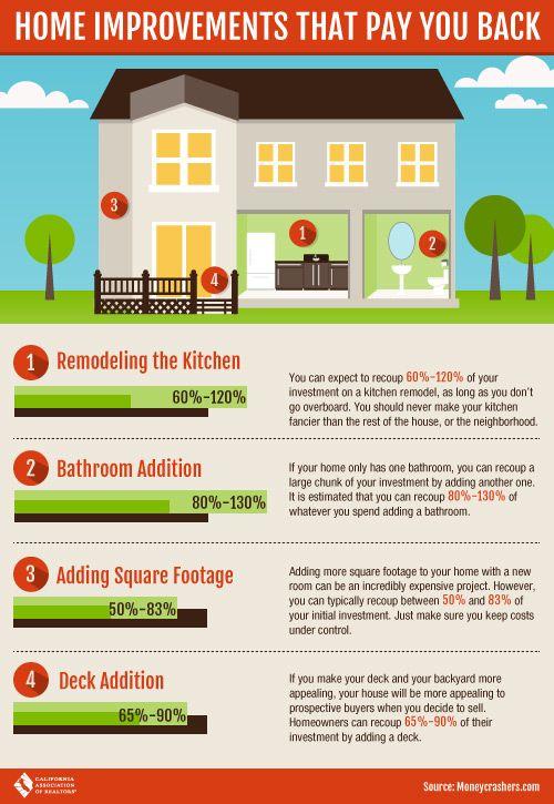 Home improvement project cost estimator