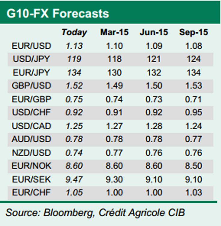 Forex Rates Forecast for 2015 according to Credit Agricole CIB and Bloomberg