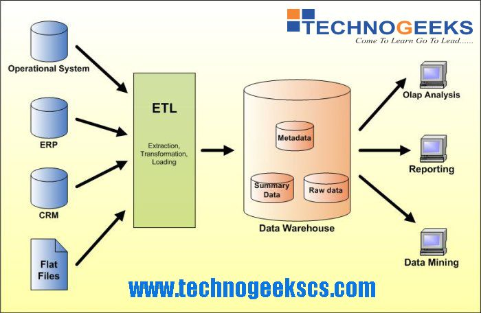 We Also Cover Real Time Scenarios As Part Of Project And Assignment So That You Can Get End To End Product And Project Kn Data Warehouse Data Data Architecture