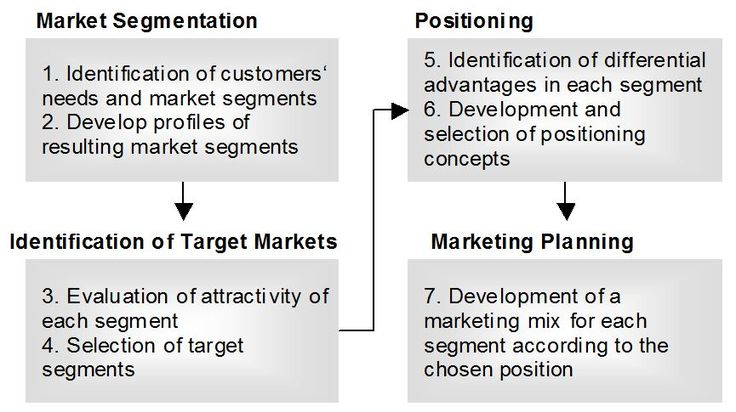 an analysis of market segmentation in british Market and business analysis of british airways size of circle = size of market (british airways on 2006 data) market size segmentation.