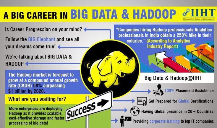 Hadoop Training in Kolkata