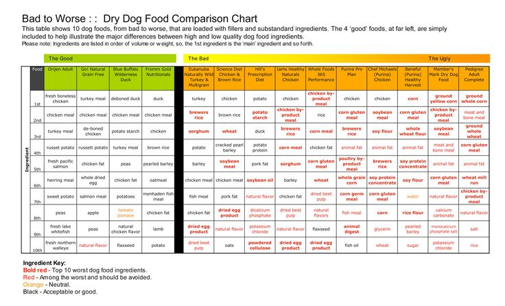 The best and the worst things to feed your dogs.  Go to the site and see where your dog's food falls.