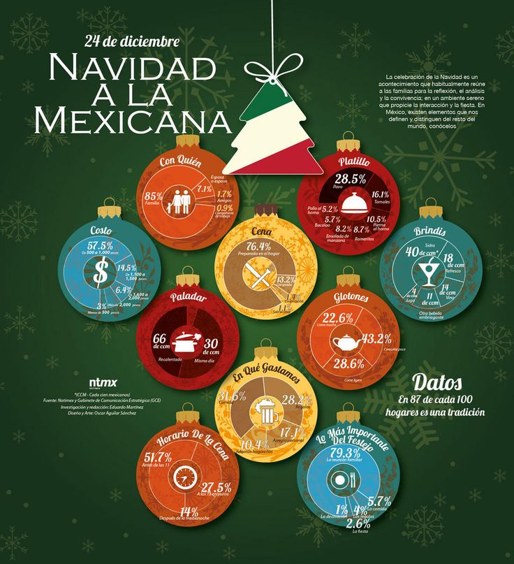 Navidad en México #infografia  (Can click on it to make it fill screen so all info is legible)