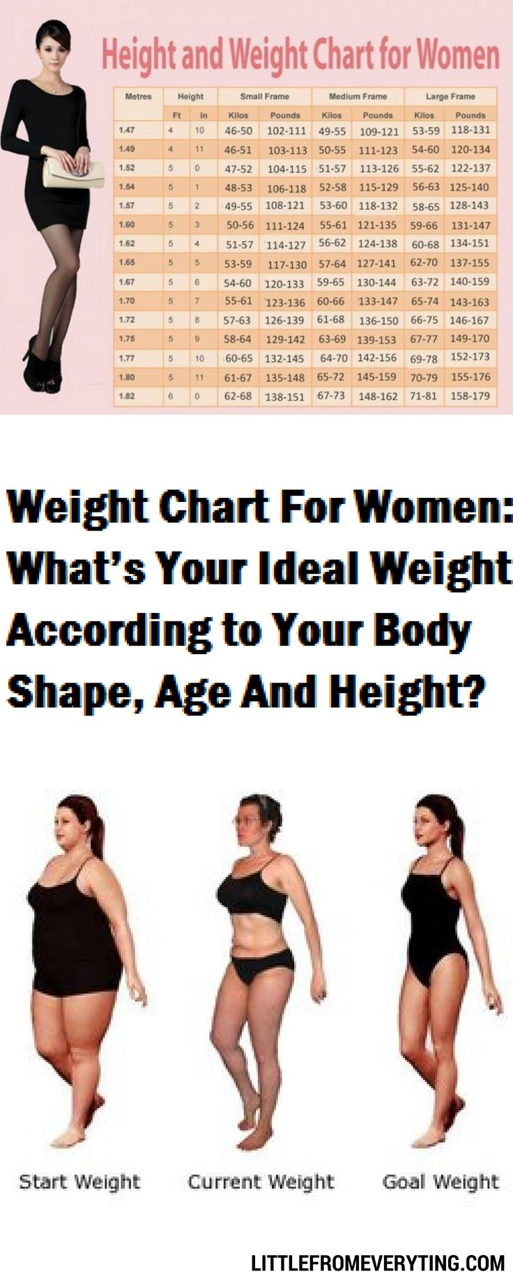 17 best ideas about Height Weight Charts on Pinterest ...