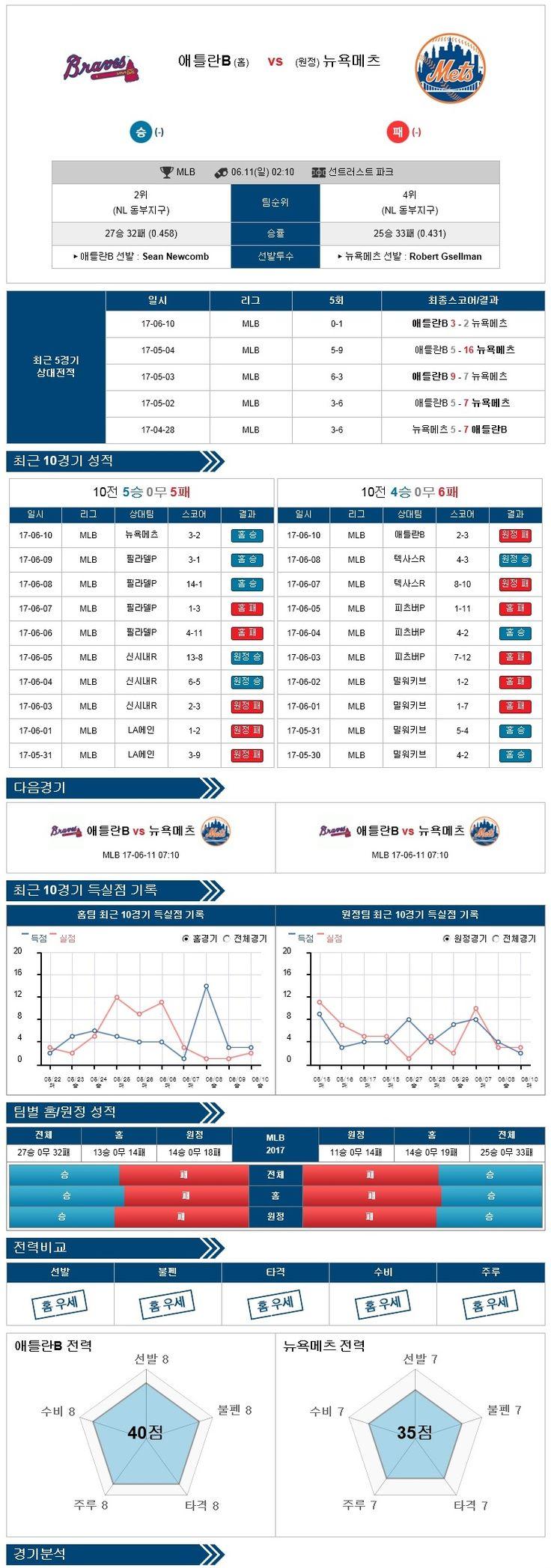 [MLB] 6월 11일 야구분석픽 애틀랜타 vs  뉴욕메츠 ★토토군 분석픽★
