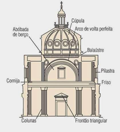 arquitetura renascentista: Características Gerais da Arquitetura Renascentista