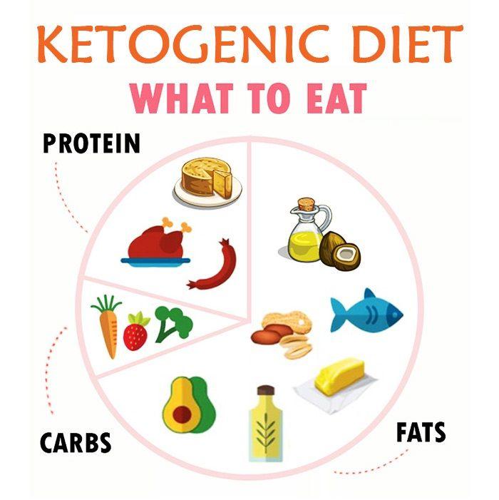 gallstones and keto diet