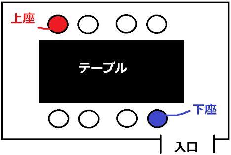 12月に入り、忘年会シーズンがやってきました。 親しい友達同士の忘年会なら問題ないのですが、上司や先輩が参加する会社の飲み会では色々気をつけなくてはいけないこともあるようで・・・ そこで、社会人ならぜひ知っておきたい忘年会で気をつけるべき7か条をご紹介します! 1.遅刻厳禁 出典:http://itmama.jp 「仕事がまだ終わっていない」などの理由で無断で遅刻するのは絶対にNG。 上司や先輩も、忙しい中仕事に区切りをつけて来ています。 どうしてもその日の内にやらなくてはいけないことが残っている場合などは必ずその旨を報告しましょう。 2.タクシーやお店では下座に座る 出典:http://hohochie.com タクシーを上司や先輩と乗る場合や、お店では上座は譲り、下座に座りましょう。 ただし、上司自ら下座に座りたがる場合などは臨機応変に。 不安な場合は事前にマナー本を確認しておきましょう。 3.注文は周りの雰囲気に合わせる 出典:http://conexions.org 大人数の飲み会の場合、最初のドリンクは思い思いのものを頼んでいると、相当な時間がかかってしまいます。…