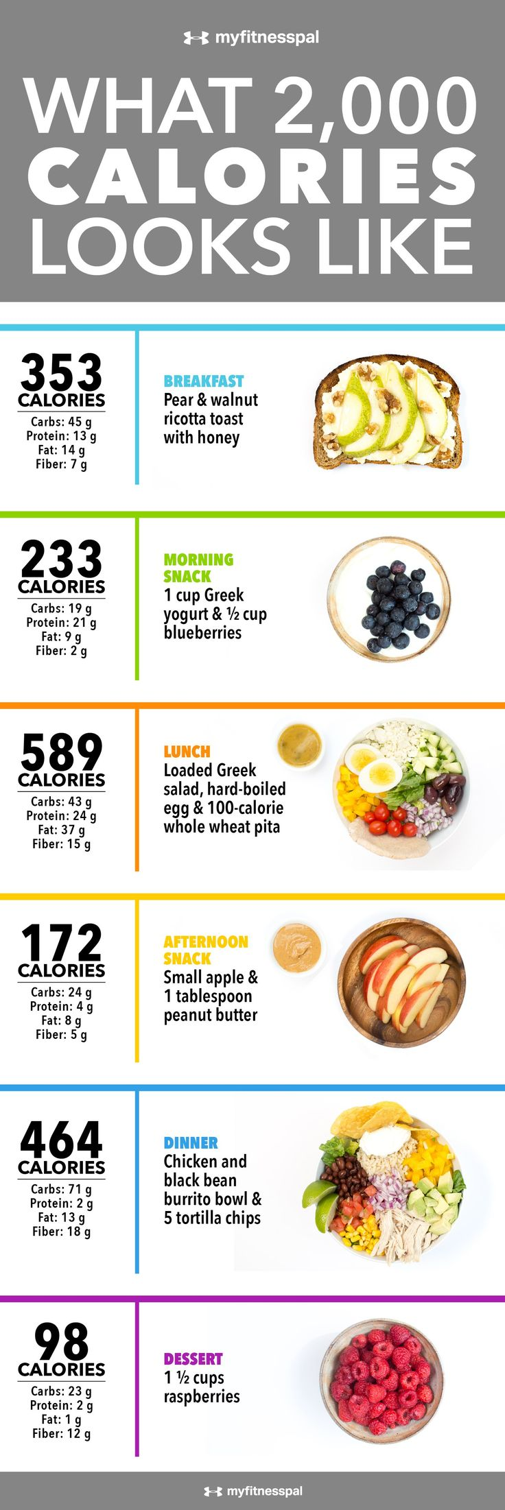 the nutritional values and composition for a balanced diet A balanced diet chart is a representation of a healthy diet chart that comprises of all the required nutrientsit includes all the food groups and ensures that we are getting everything that our body needs through our diet.