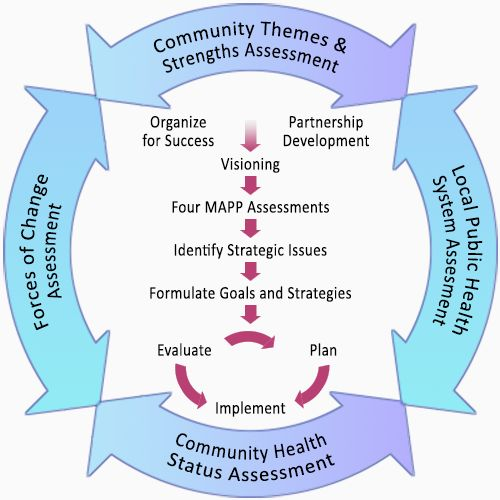 """Image depicting the MAPP Process, showing four bidirectional arrows forming a circle with the following text in each of the arrows: """"Community Themes and Strengths Assessment; Local Public health System Assessment; Community Health Status Assessment; Forces of Change Assessment."""" Inside the circle are the following phases from top to bottom with arrows leading to the next phase: """"Organize for Success; Partnership Development; Visioning; Four MAPP Assessments; Identify Strategic Issues; Formulate"""