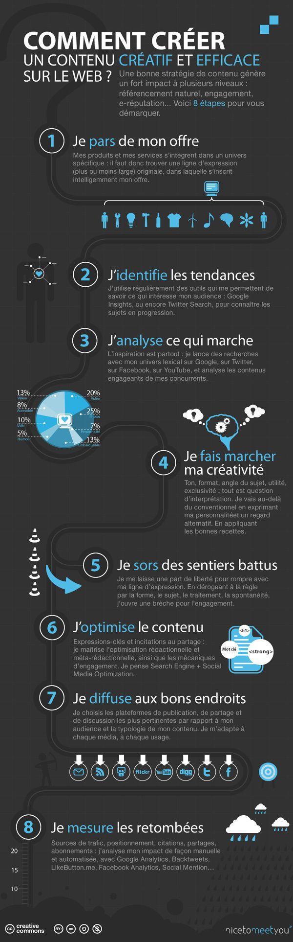 Comment créer un contenu créatif et efficace sur le web ? #socialmedia #digitalmarketing