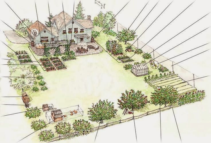 Have students design a garden for a horticulture Small farm plans layout