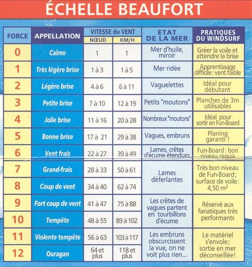 échelle Beaufort