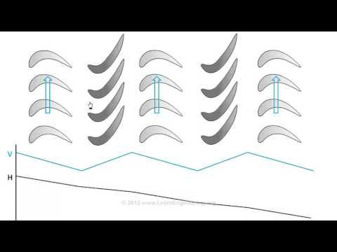 How does a Steam Turbine Work ? - YouTube