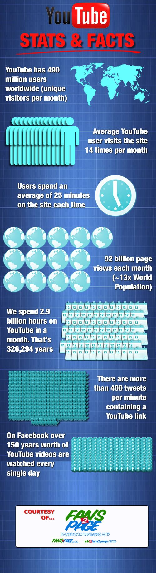 You Tube Incredible Stats & Facts - 2013  # Facebookmarketing #onlinemarketing #onlinePR