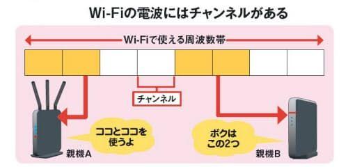 自宅のwi Fiが遅い そんなときに試したい改善策3つ 画像あり 競合 脆弱 Wifi ルーター