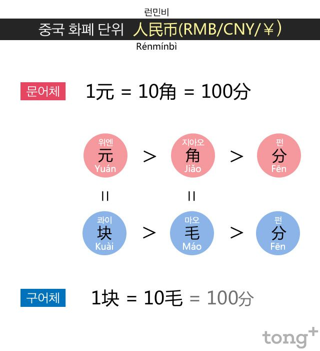 중국 화폐 단위