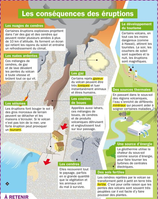 Fiche exposés : Les conséquences des éruptions