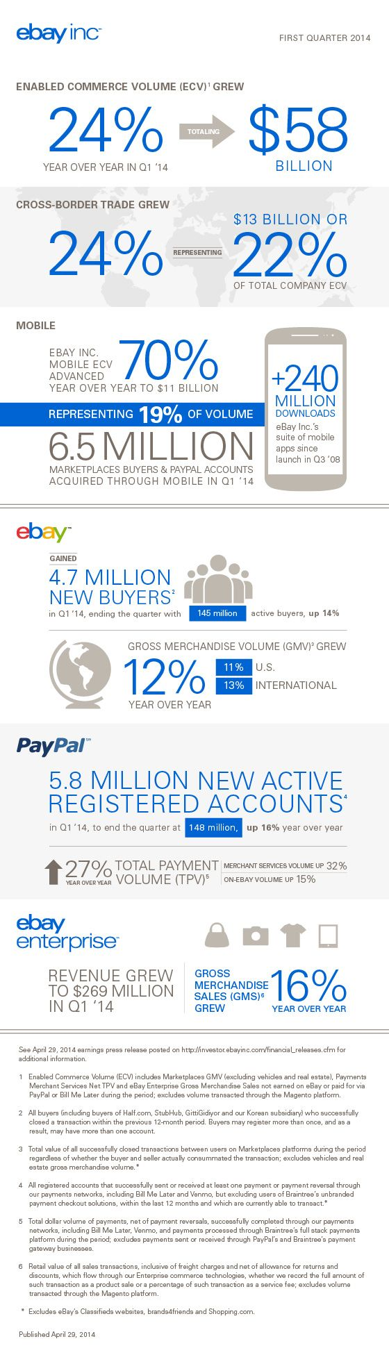 Infographic: Highlights from eBay Inc.'s Q1 Results   ebay inc