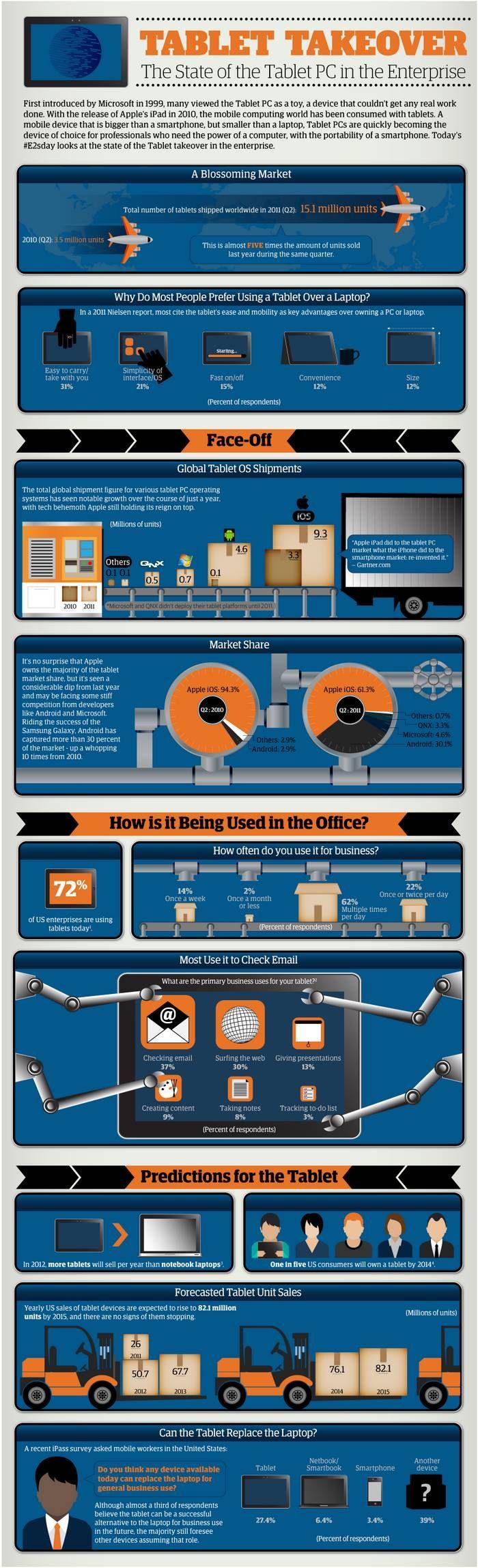 Infografía sobre el estado actual de las tablets.