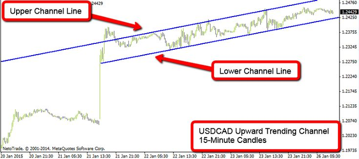 #USDCAD Upward Trending Channel Trading Opportunity.  #Forex #Trading #daytrading #NetoTrade