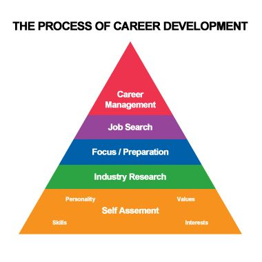 14 best Career Dev images by Jennifer McCauley on Pinterest Career