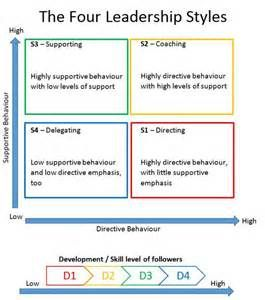 Image result for Different Styles of Situational Leadership
