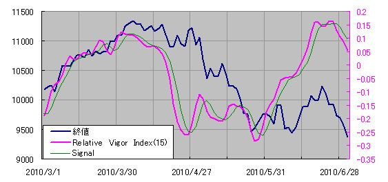 Relative Vigor Index for Binary Options Trading know more :http://bit.ly/Relative-vigor-index