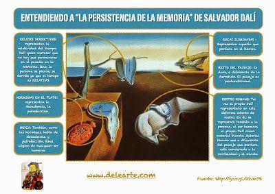 """Entender """"La persistencia de la memoria"""" de Salvador Dalí ~ Aprender español con Delearte"""