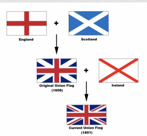 England Uk Flag Shopping Travel In 2020 Uk Flag England Flag Union Flags