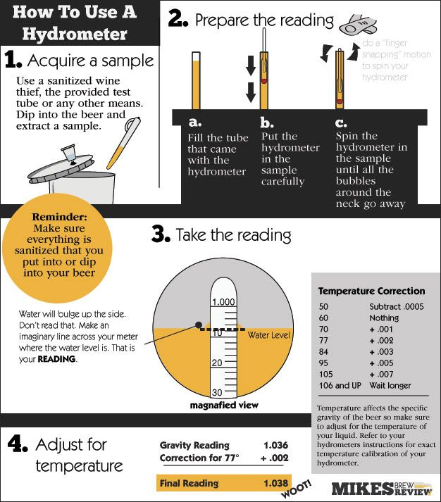 how to use a hydrometer, seeing as though I have never used it.