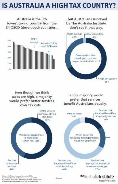 Is Australia a high tax country?