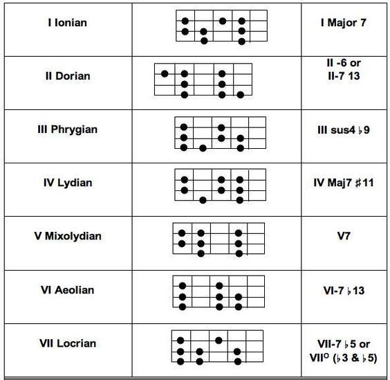 5 string bass scales modes diagrams in 2019 bassbassbass bass guitar scales bass guitar. Black Bedroom Furniture Sets. Home Design Ideas