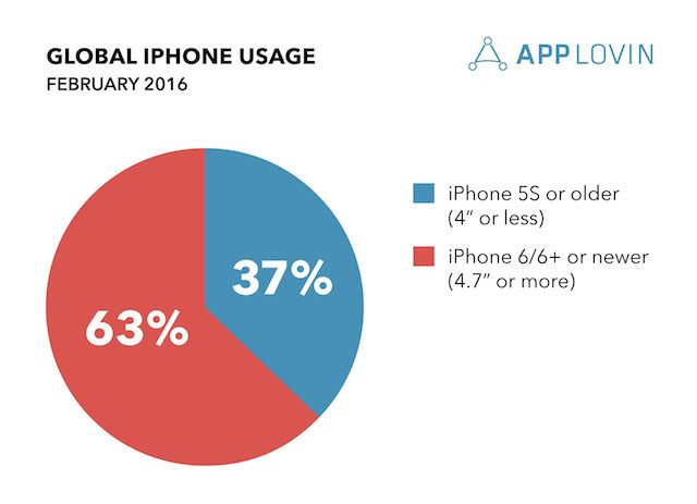 Data 37 of Global iPhone Users Use iPhone 5S or Older