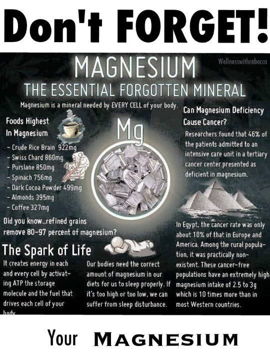 Magnesium is also in Epsom Salt and having it in a foot bath will help with Migraines.