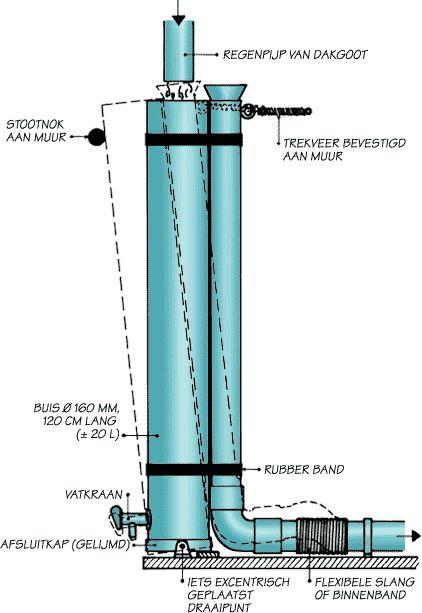 Slim systeem voor opslag regenwater 20 liter. Wanneer de dikke buis vol met water staat, dan zakt de buis scheef en kan het water door de hemelwater afgevoerd worden. Let op: bij stilstaand, open water kans op vervelende beestjes etc.