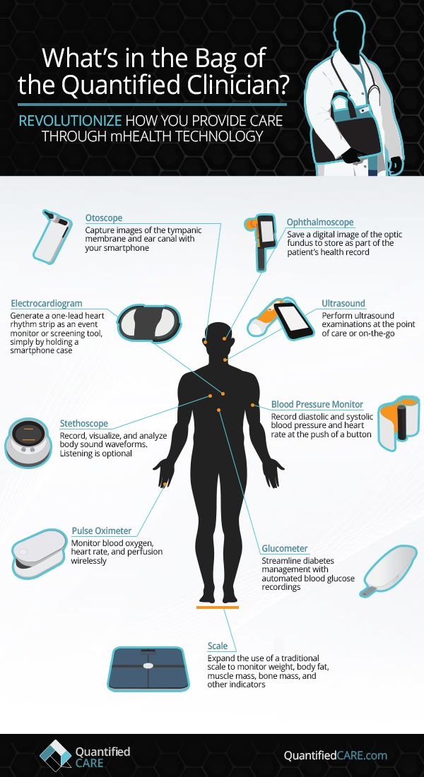 What's in the bag of the Quantified Clinician [INFOGRAPHIC] #tech #quantifiedself #digitalhealth #TEW