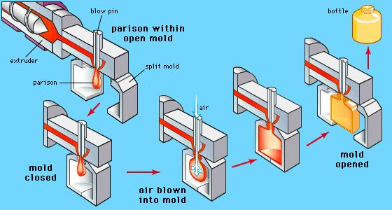 Nice diagram of the Blow Moulding process that uses a moulded parison.
