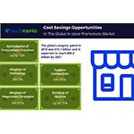 Cost Saving Opportunities for the Global In-Store Promotions Market: Technavio