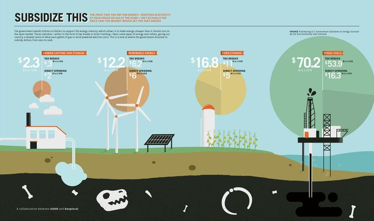Energy Subsidies Infographic: Renewals Energy, Graphics Design, Magazines, Fossils, Solar Power, Infographic, United States, Energy Subsidi, Solar Energy