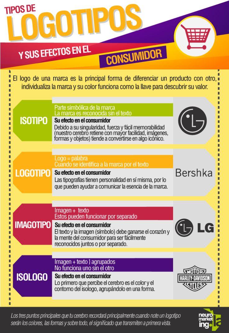 Tipos de logotipos y su efecto en el consumidor #infografia #infographic #marketing