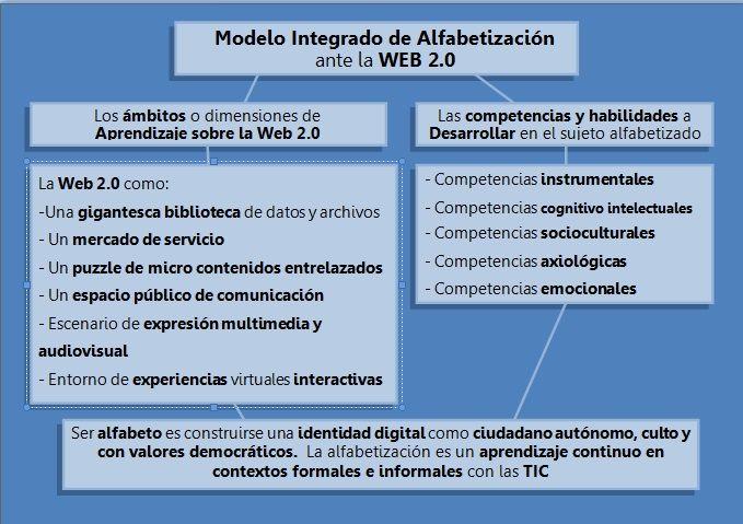 EDUCAR PARA LA CULTURA LÍQUIDA DE LA WEB 2.0   http://www.educacionmediatica.es/comunicaciones/Eje%204/Manuel%20Area%20Moreira.pdf
